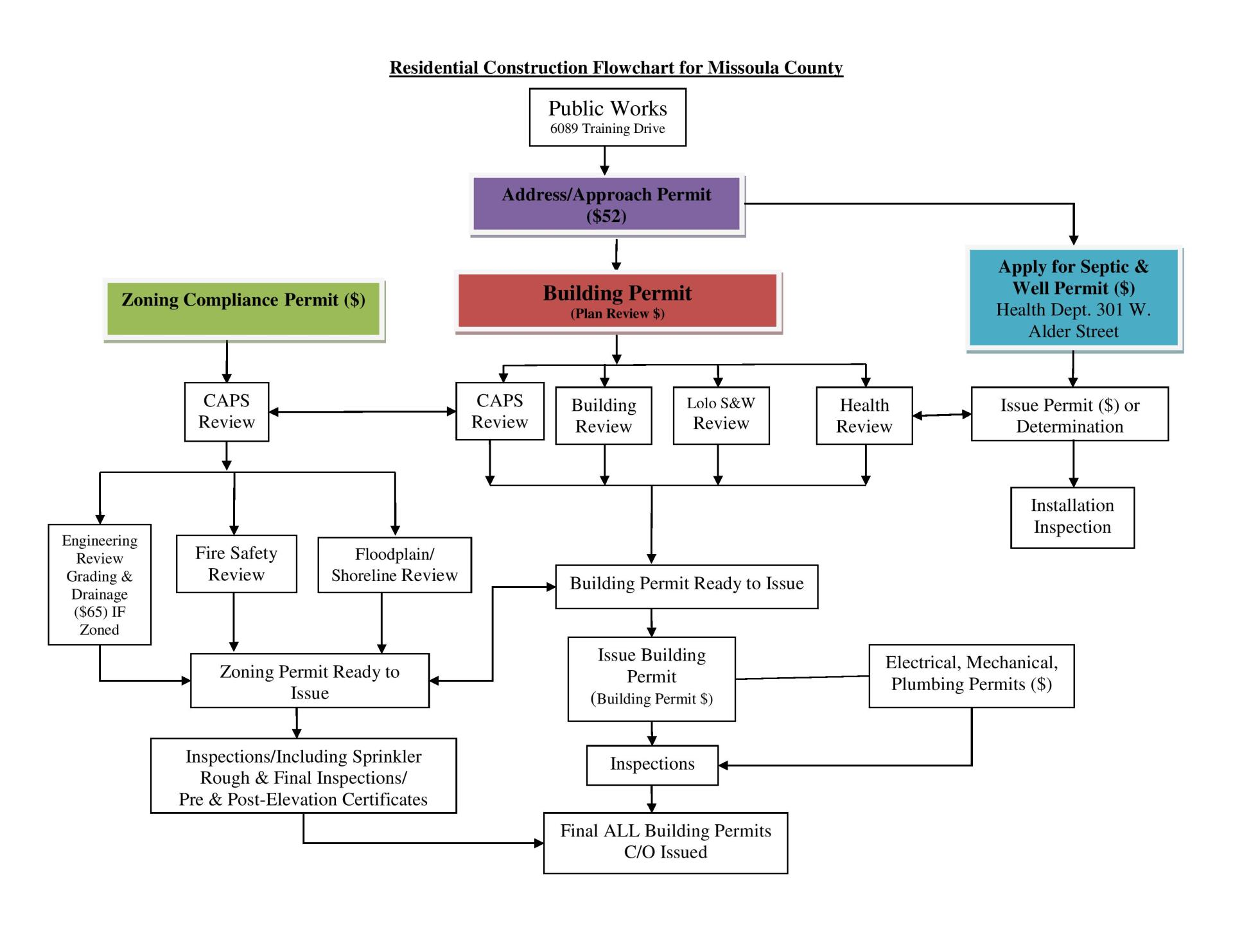 Residential Construction Flow Chart 2018