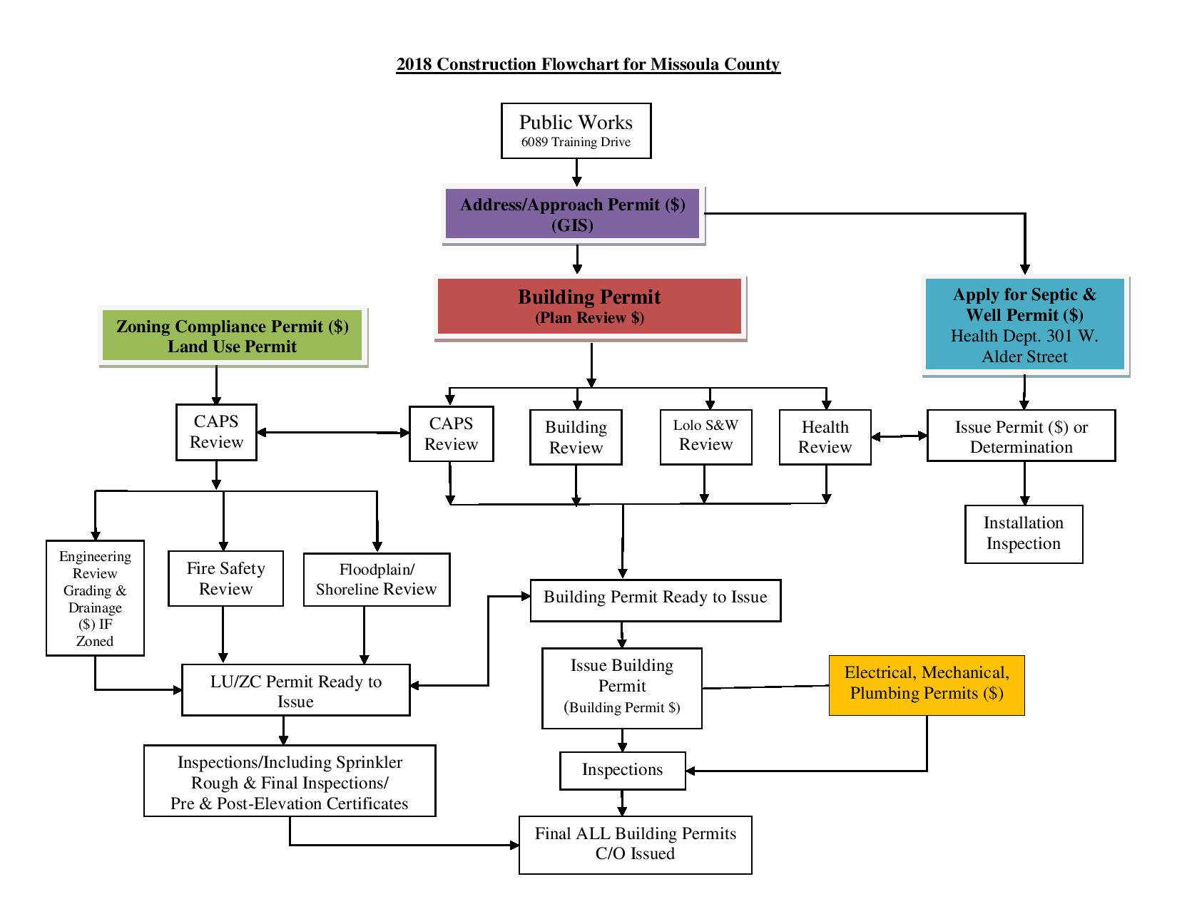 Permitting process flowchart missoula county mt for Flowchart for building a house