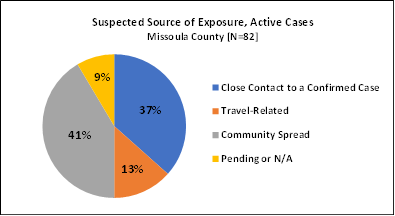 A pie chart showing the suspected source of exposure for current active cases.