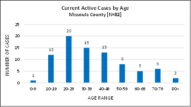 A bar chart showing current active cases by age group.