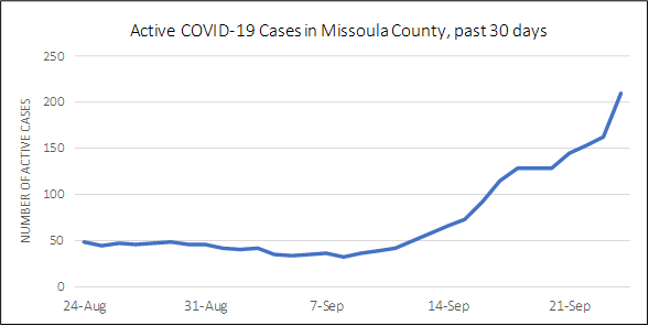 A line chart showing active cases for the past 30 days.