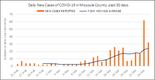 A bar chart showing new cases in Missoula County by date
