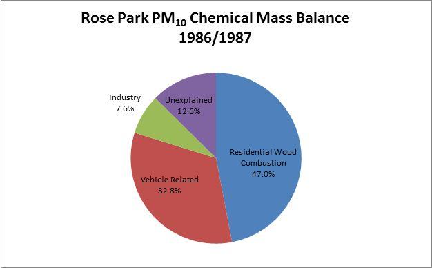 Figure 2.2-1. Rose Park PM10 Chemical Mass Balance Study Winter 1986/1987 Chart