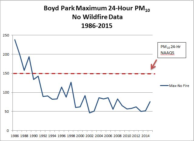 Figure 2.2-2. Maximum 24-hour average PM10 concentrations (without wildfire data) at the Boyd Park monitoring site in Missoula, MT. Chart