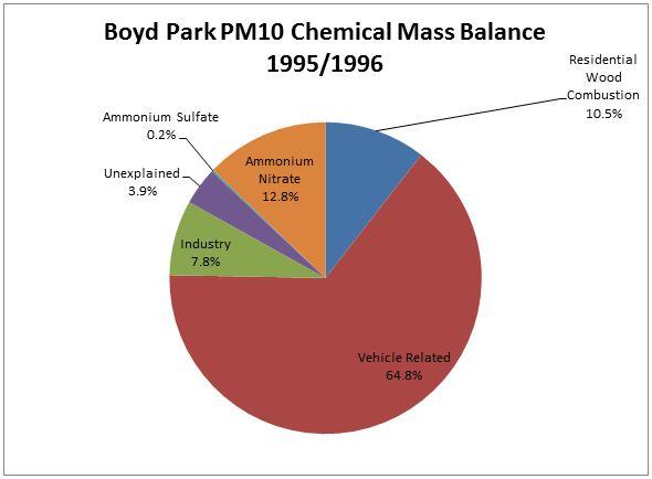 Figure 2.2-3. Boyd Park PM10 Chemical Mass Balance Study Winter 1995/1996 Chart