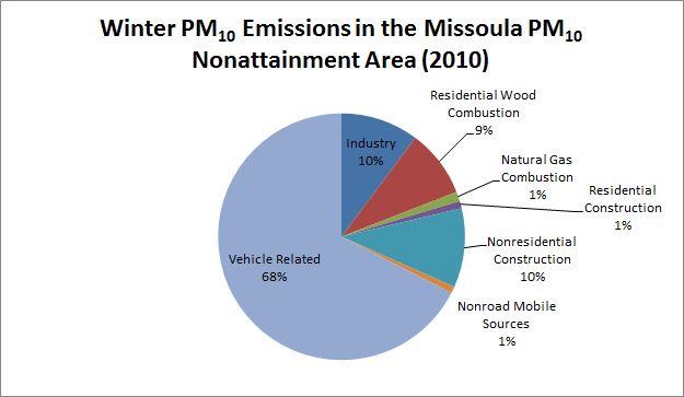 Figure 2.2-4 Winter PM10 Emissions in the Missoula PM10 Nonattainment Area (2010) Chart