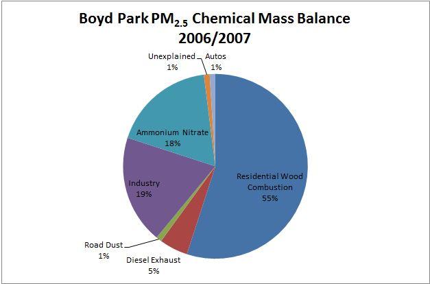 Figure 2.3.1-1. Boyd Park PM2.5 Chemical Mass Balance Study Winter 2006/2007 Chart