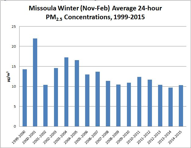 Figure 2.3.1-3 Missoula Winter (Nov.-Feb.) Average 24-hour PM2.5 Concentrations, 1999-2015 Chart