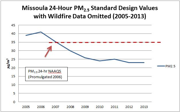 Figure 2.3.1-4 Missoula 24-Hour PM2.5 Standard Design Values with Wildfire Data Omitted (2005-2013) Chart