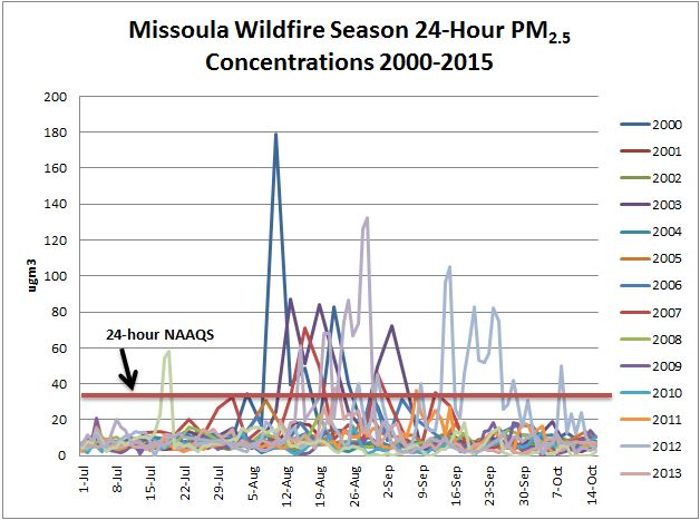 Figure 2.3.3-1 Missoula Wildfire Season 24-hour PM2.5 Concentrations, 2000-2015 Chart