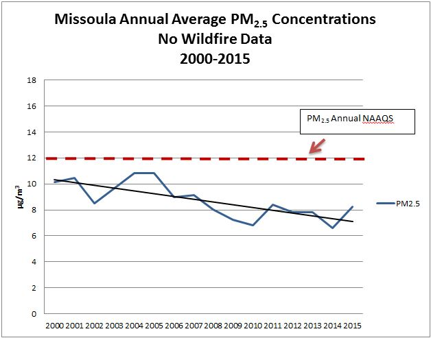 Figure 2.3.4-2 Missoula Annual Average PM2.5 Concentrations, No Wildfire Data (2000-2015) Chart