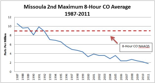Figure 3.0-1 Missoula 2nd Maximum 8-Hour CO Average (1987-2011) Chart