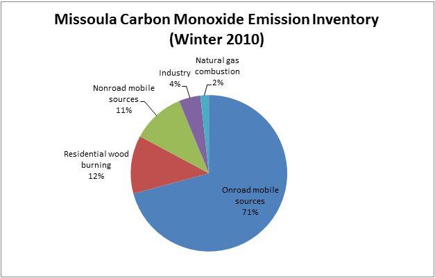 Figure 3.0-2 Missoula Carbon Monoxide Emission Inventory (Winter 2010) Chart